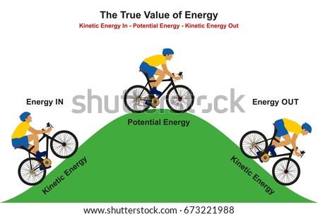 True Value Energy Infographic Diagram Example Stock Illustration