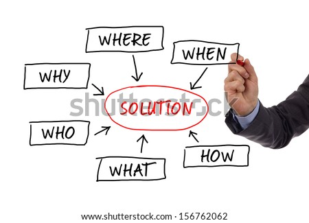 The 5 w's sales qualification questions (who, why, when, what, where and how ) to solve a problem sketched on a whiteboard - stock photo