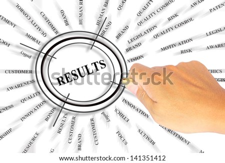 The word RESULTS is magnified. - stock photo