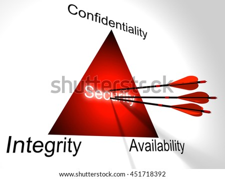Three red arrows hit the center of the CIA triangle,confidentiality,integrity,;availability cybersecurity 3D illustration concept - stock photo