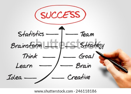 Timeline of Success, business concept