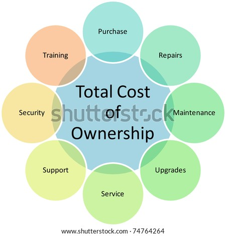 Total Cost of Ownership business diagram management chart illustration - stock photo