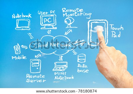 Touch pad connect cloud network (White) - stock photo