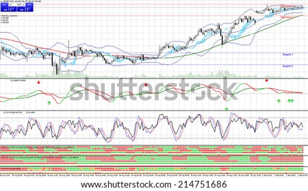 Trade on the stock exchange. Euro Dollar chart - stock photo