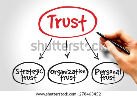 Trust business mind map concept