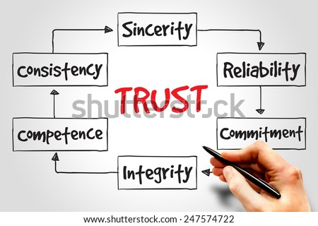 TRUST process, business concept - stock photo