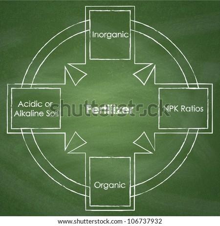 Types of fertilizer. Diagram on chalkboard background - stock photo