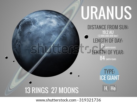 Uranus - Infographic image presents one of the solar system planet, look and facts. This image elements furnished by NASA. - stock photo