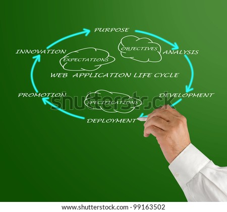 Web application lifecycle - stock photo