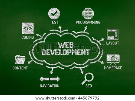 Web Development Chart with keywords and icons on blackboard - stock photo