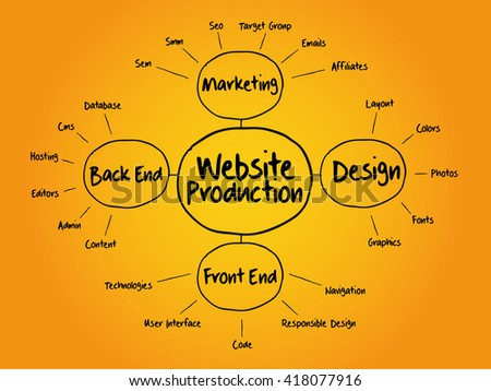 Website production mind map flowchart business concept for presentations and reports - stock photo