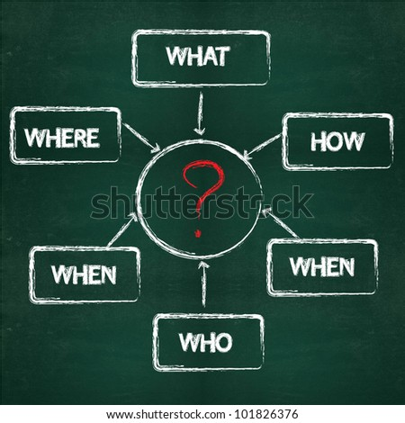 What, where, who, when, why, how concept on blackboard background