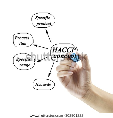 Woman hand writing HACCP concept on white background for use in manufacturing(Training and Presentation)