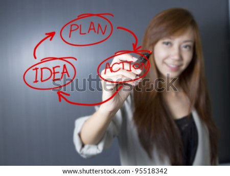 Women draw idea cycle for developing business.