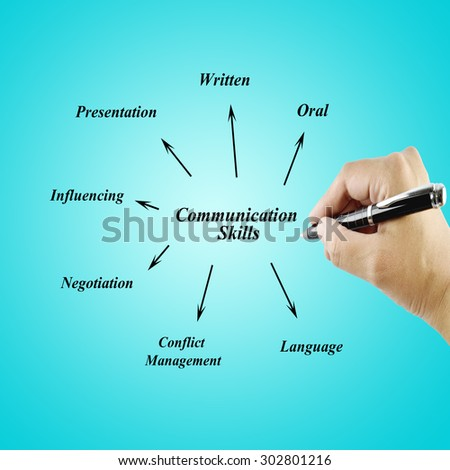 speech for oral communication