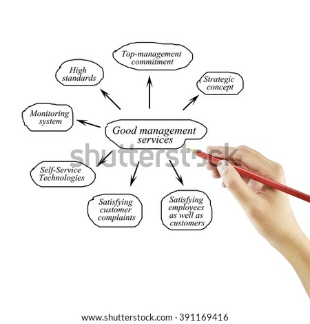 Women hand writing element of Good management services for business concept and use in manufacturing(Training and 