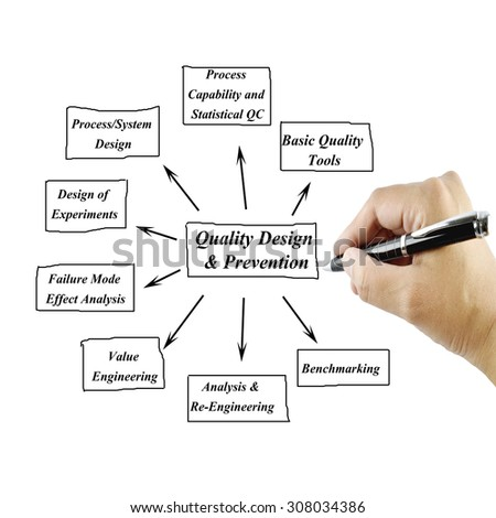 Women hand writing element of Quality Design & Prevention Principle  for use in manufacturing and business concept (Training and Presentation)  - stock photo