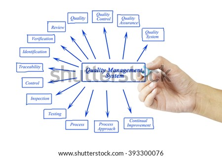 Quality Management System Goals & Objectives