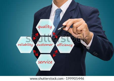 Writing concept of quality, efficiency, service and reliability make happy customer  - stock photo