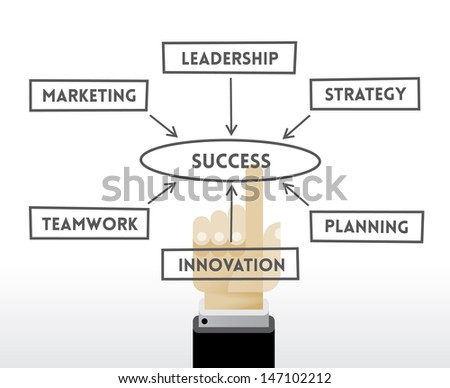 an analysis of the many components to a successful organization Chapter 11: organizational structures: in many organizations, a combination of these forms is used function key terms successful accomplishment of the standards of performance should equal the assigned responsibilities the.