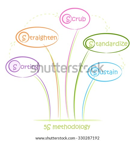 5S. Kaizen management methodology. Sorting, Straighten, Shine, Scrub, Sustain. - stock vector