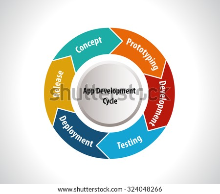 Software Development Life Cycle, app development cycle -vector eps10 - stock vector