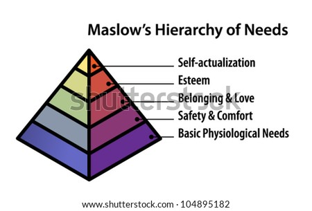 A pyramid diagram illustrating Maslow's Hierarchy of Needs. - stock vector