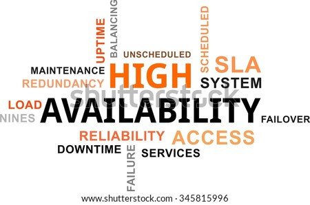 A word cloud of high availability related items