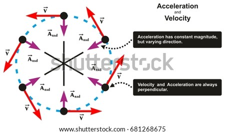 Acceleration velocity relation infographic diagram including stock acceleration and velocity relation infographic diagram including object moving in circle with varying direction and both ccuart Image collections