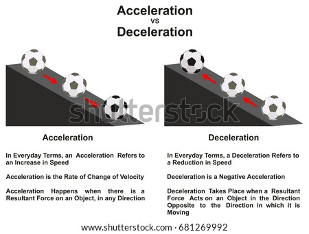 Acceleration stock images royalty free images vectors Color change definition science