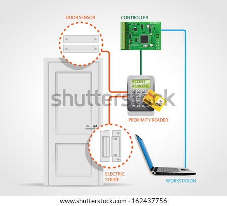 Access control system - security door - entry protection - stock vector