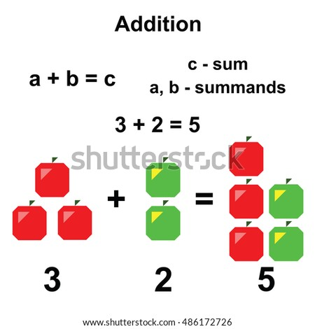 addition in mathematics on the white background
