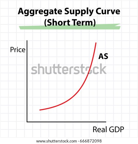Aggregate supply curve diagram short term stock vector 666872098 aggregate supply curve diagram short term ccuart Images