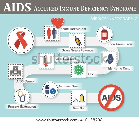 AIDS infographics (roadmap of AIDS transmission, symptoms, therapy, preventive) (flat / simple color style) (gender sign and heart, syringe, blood bag, fetal, hiv, viral syndrome, etc )