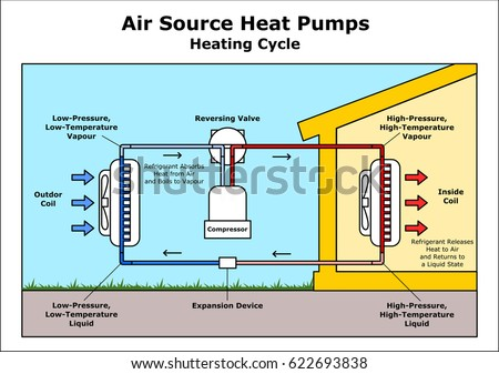Air Source Heat Pumps Heating Cycle Stock Vector 622693838