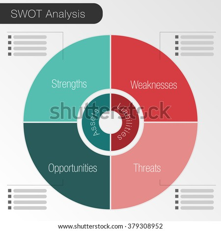 An image of a SWOT analysis pie chart. - stock vector