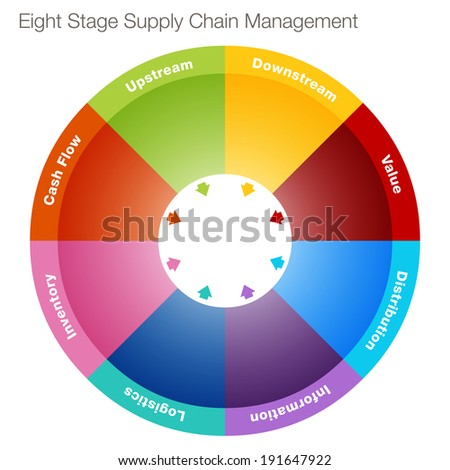 An image of an eight stage supply chain management chart. - stock vector