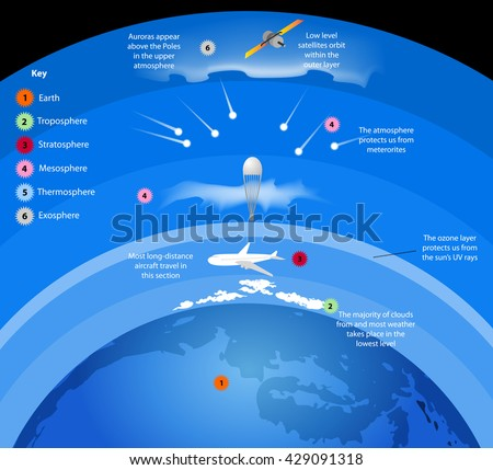 Atmospherelayers gases surround earth vector nature stock vector atmospherelayers of gases surround earth vector nature background ccuart Image collections