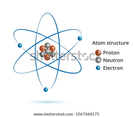Atom scientific poster atomic structure nucleus stock vector scientific poster with atomic structure nucleus of protons and neutrons orbital electrons ccuart Images