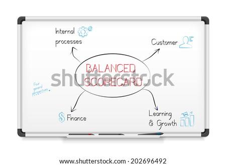 Balanced scorecard diagram on a whiteboard. - stock vector