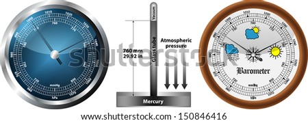 Barometer - stock vector