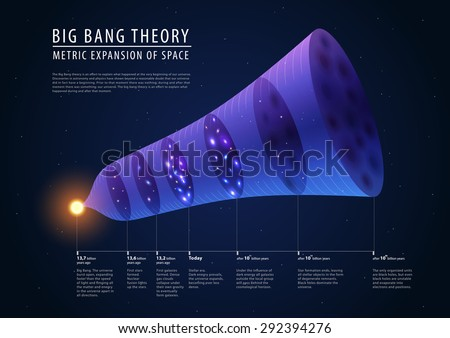 Big bang theory - description of past, present and future, detailed vector - stock vector