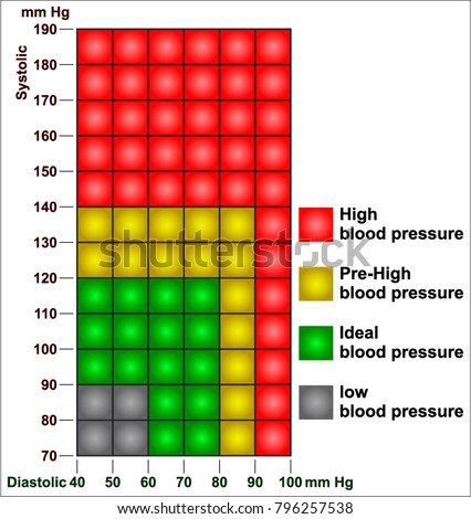 Blood Pressure Chart Stock Vector   Shutterstock