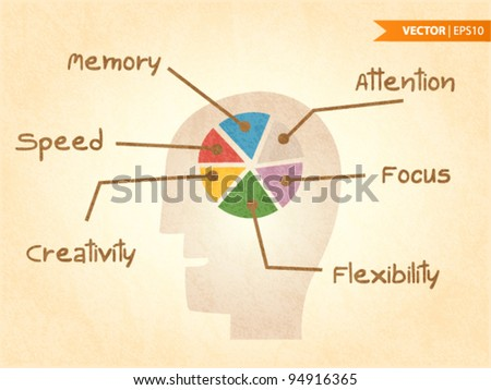 Brain Functions - stock vector