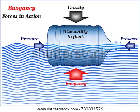 buoyancy stock images  royalty free images  u0026 vectors infinity swimming pool schematic diagram