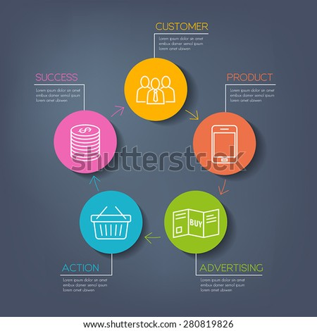 Business scheme representing the process of advertising leading to success - earning money. - stock vector