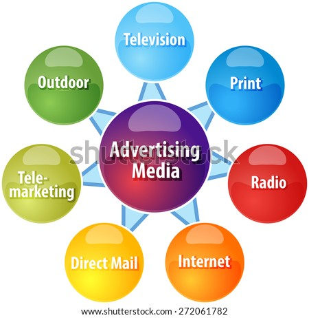 business strategy concept infographic diagram illustration of advertising media types vector - stock vector