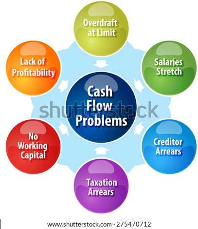 business strategy concept infographic diagram illustration of cash flow problems facing business vector - stock vector