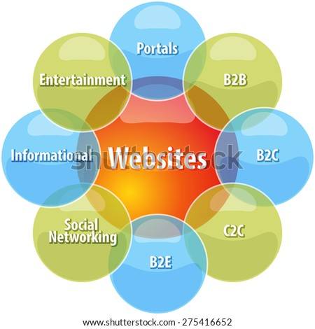 business strategy concept infographic diagram illustration of types of websites vector - stock vector