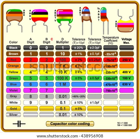 Nanofarad To Microfarad Conversion as well Print 10415 also How To Test A Capacitor besides Capacitor Color Coding 438956908 furthermore Motor start capacitor. on start capacitor chart